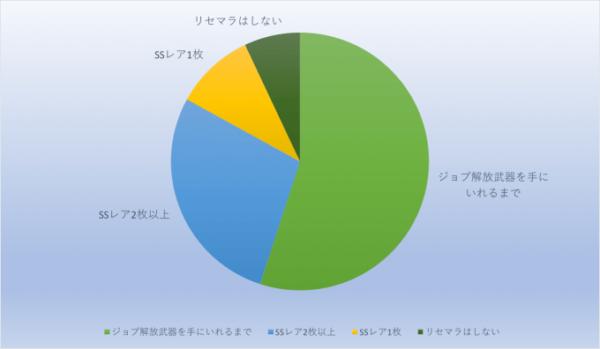 【シノアリス】アンケート結果